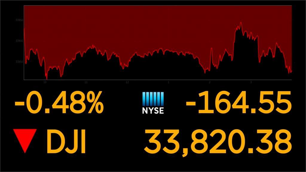 聯準會宣布利率維持近於零 道瓊跌收164點