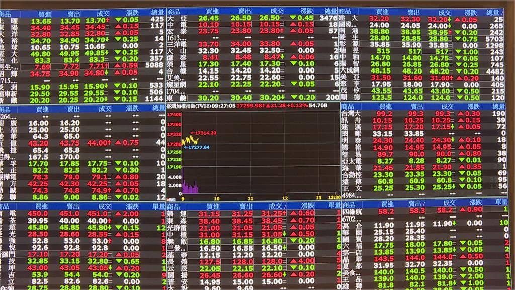 「富時指數調整」台股翻黑 三大法人買超33億