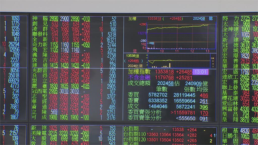 台股大漲278點收盤13551點 再創歷史新高