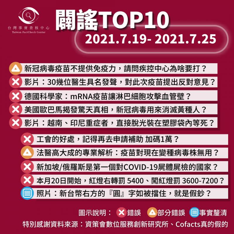 事實查核/【2021/7/19-2021/7/25】闢謠TOP10