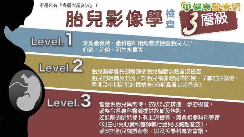 高階Level 3胎兒磁振造影和研修醫師培訓計畫 為胎兒異常把關