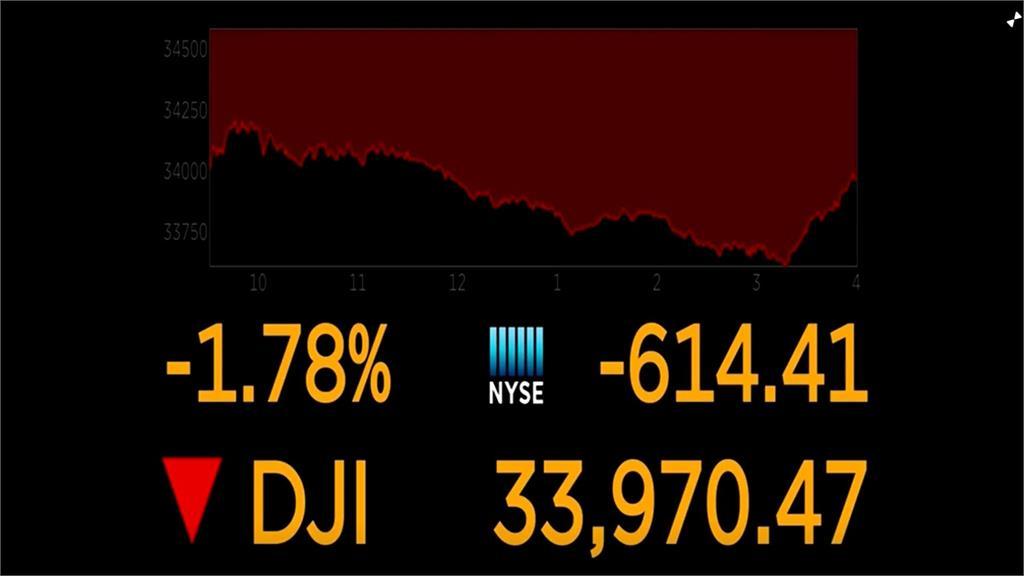 恆大風暴引爆賣壓 華爾街股市重挫