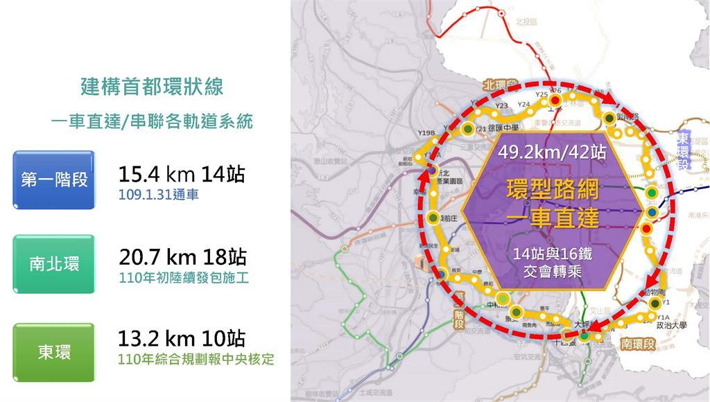 環狀線有42站、16鐵交會…士林文山「沒落救星」?