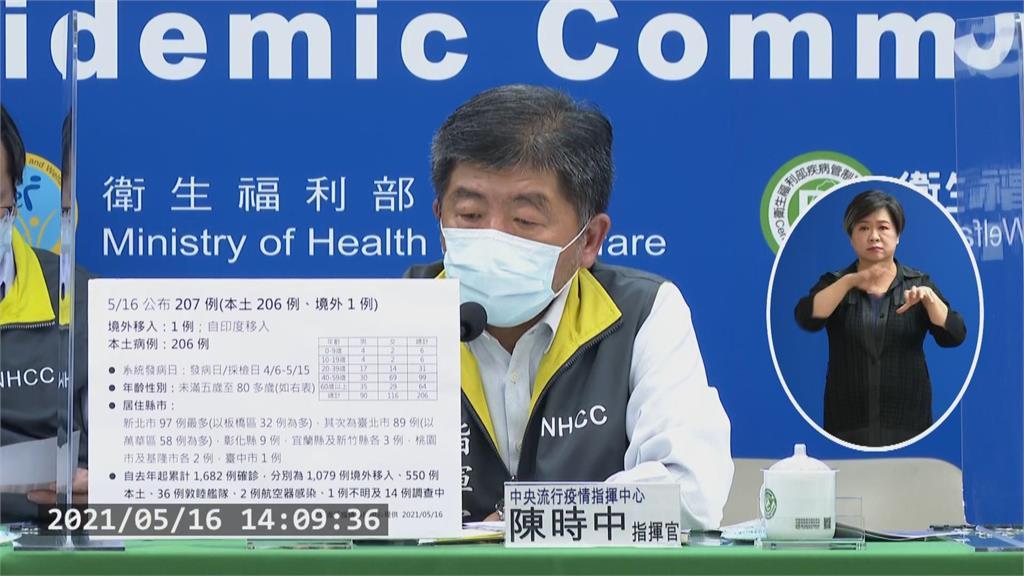 快新聞/又增206例本土! 新北增97例、台北89例  「最小不到5歲、最早4/6發病」