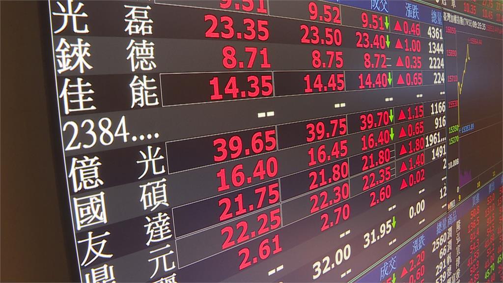 快新聞/台股開盤小跌33.77點 台幣27.93開出