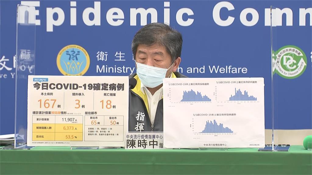 快新聞/傳對國產疫苗廠商差別待遇 指揮中心嚴正否認:標準一致、依法採購