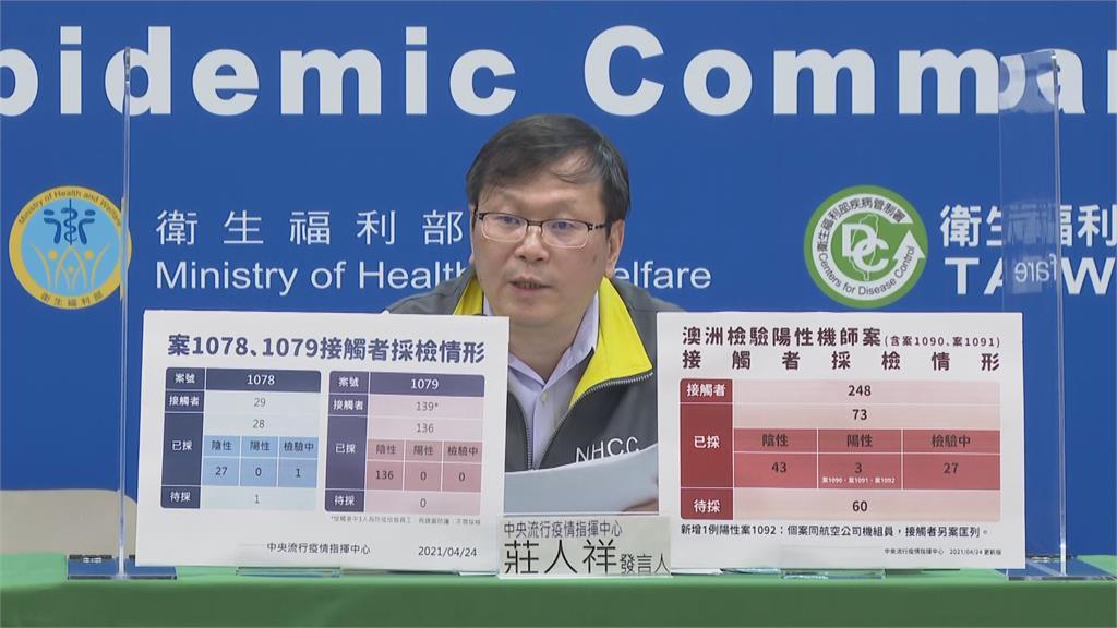 快新聞/華航機師染疫 案1078、1079接觸者採檢結果出爐