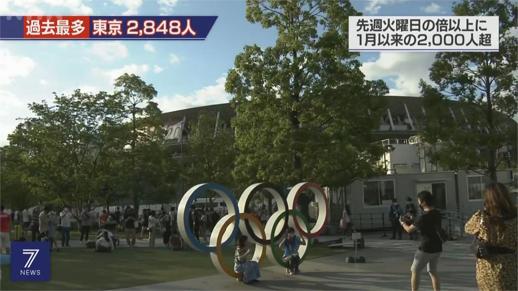 東京疫情續升溫 單日通報確診超過3000例