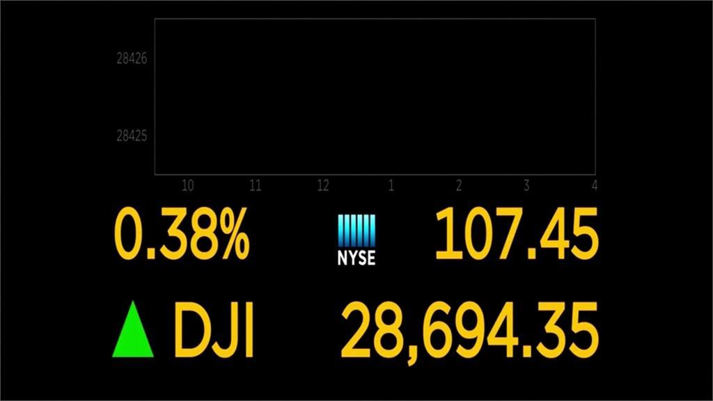 新財政刺激方案將談成 美股開盤那指漲逾1%
