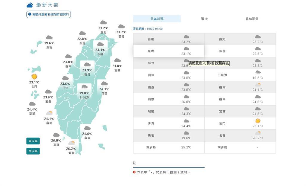 快新聞/東北風再增強 北台灣轉涼中南部日夜溫差大