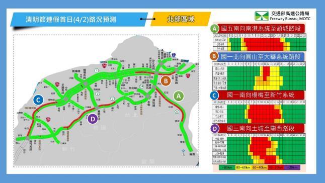 快新聞/清明連假首日國道地雷路段曝光 高公局建議南向用路人下午時段出發