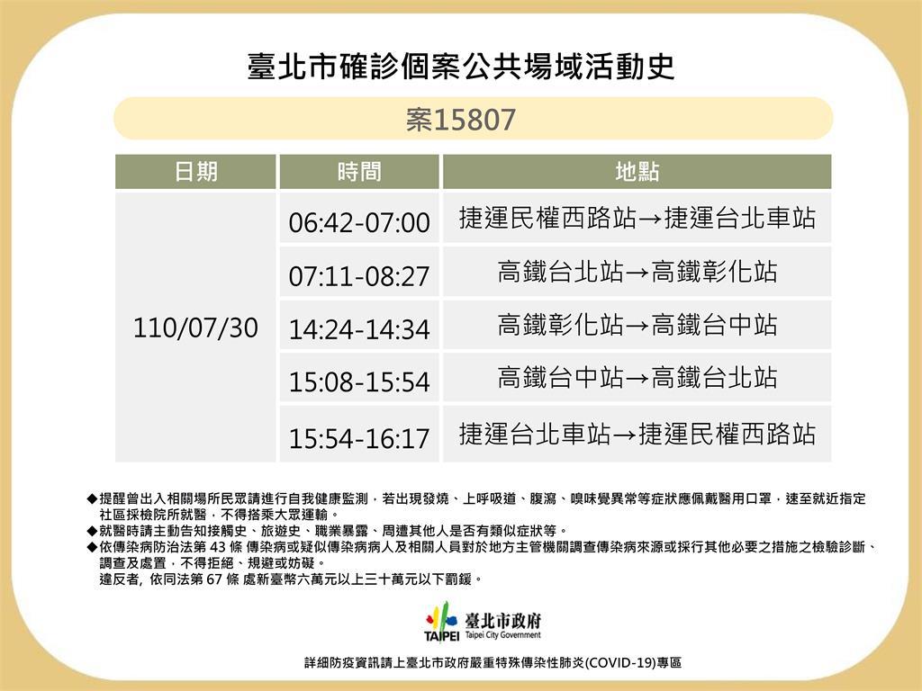 快新聞/北市公布確診者足跡 到過民權西路站、高鐵彰化站與台中站