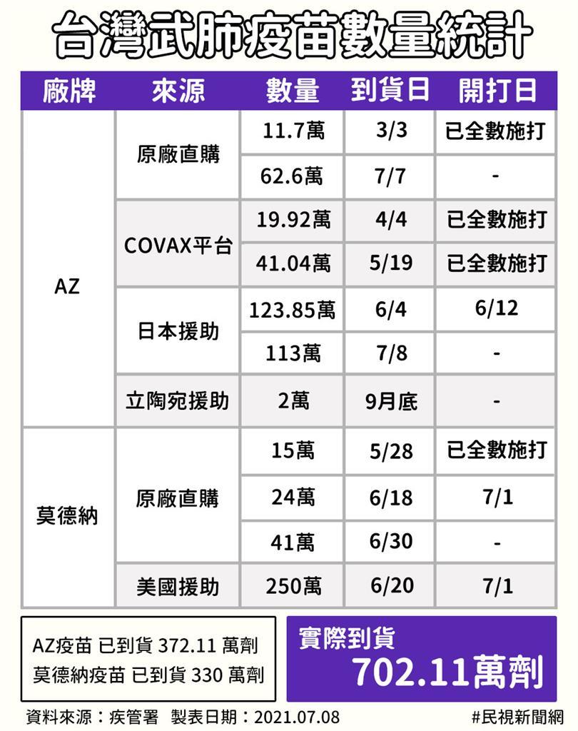日本贈113萬劑AZ疫苗抵台!疫苗累計到貨逾700萬劑 台灣採購、美日援助情況一次看