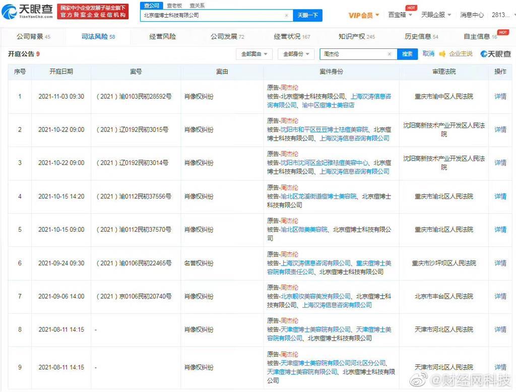 周杰倫提告中國醫美「4個月內開庭9次」原因曝光網喊:支持周董!