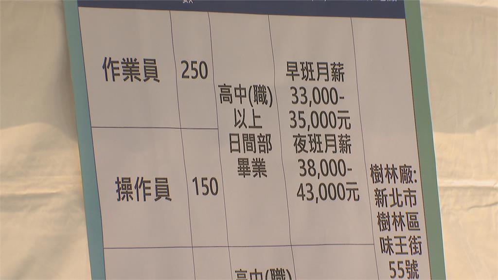 新北市攜手台塑聯合徵才 釋600職缺!最高起薪43K
