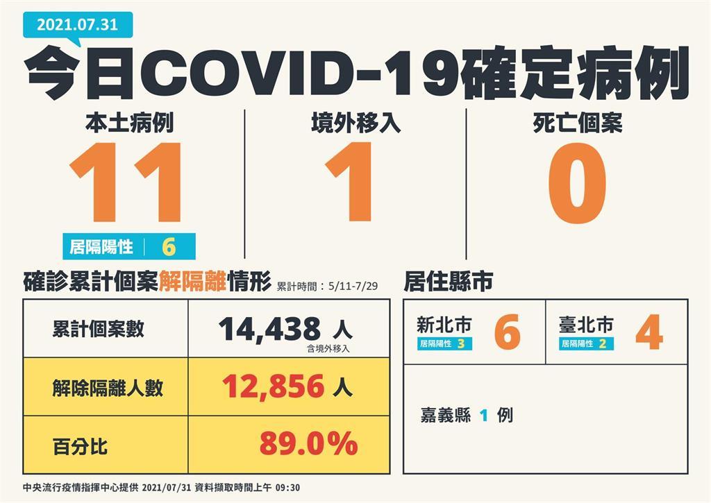 快新聞/本土再增11例、無死亡! 新北6例最多、台北4、嘉義1