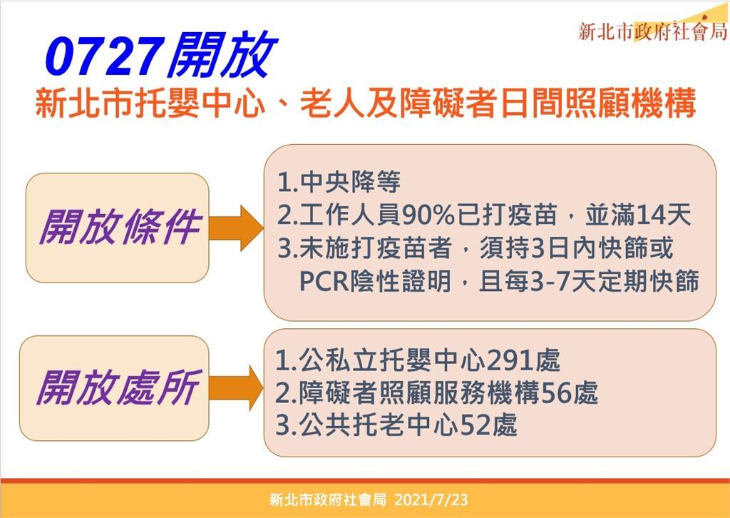快新聞/新北公私托嬰、身障日照、托老中心 7/27起恢復收托服務