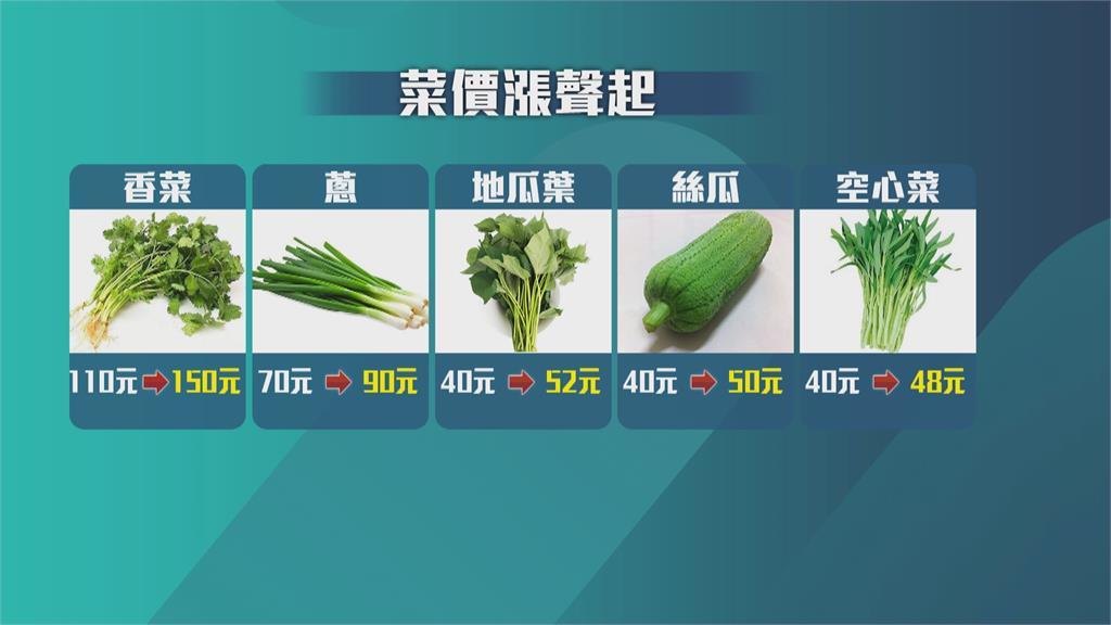蔬菜產區泡水! 香菜每公斤漲至150元 葉菜類翻倍