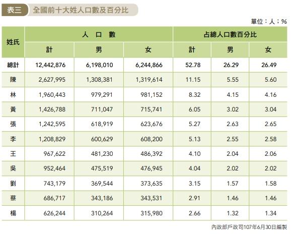 台灣姓氏統計數據掀熱議!網見排名好意外:跟想的不一樣