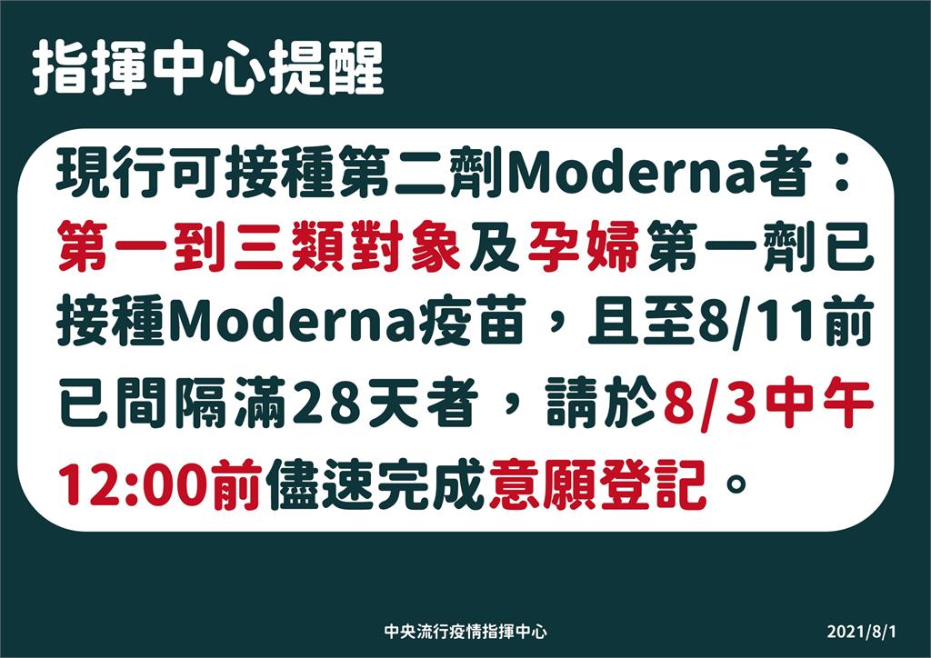 快新聞/莫德納第二劑「這四類人」優先 8/3前截止登記