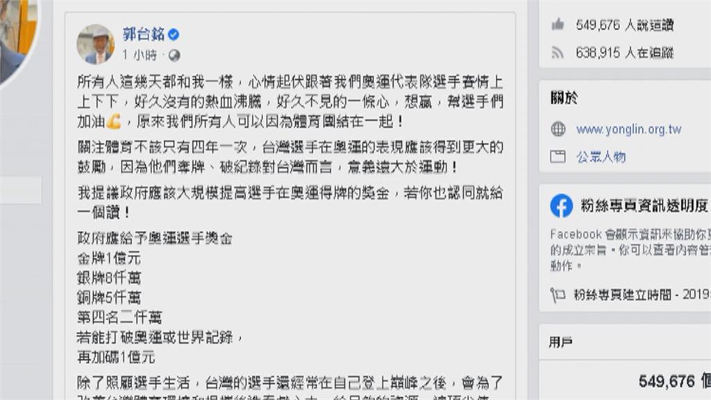 郭台銘喊奪金加碼至1億 網友留言:由郭董贊助
