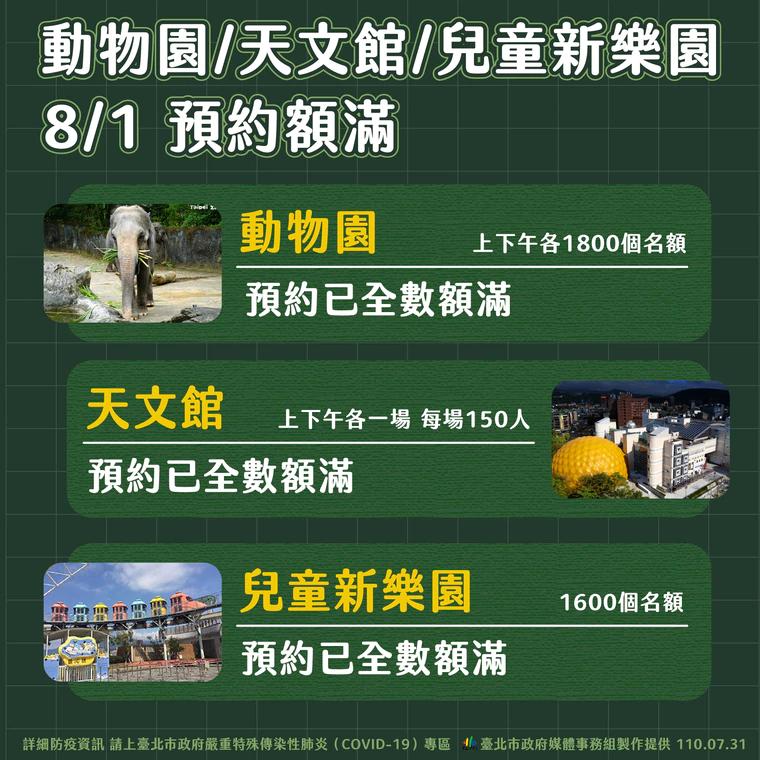 快新聞/別白跑!北市動物園、天文館、兒樂明起開放5500人預約已額滿