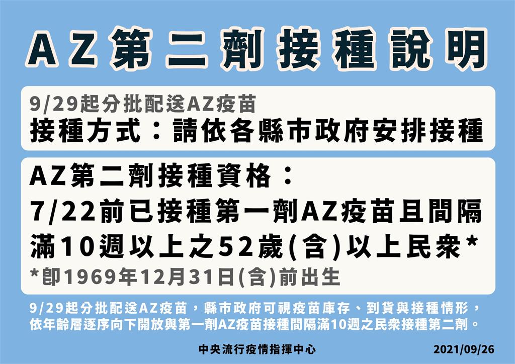 快新聞/AZ疫苗9/29起陸續配送 陳時中:開放52歲以上接種第二劑