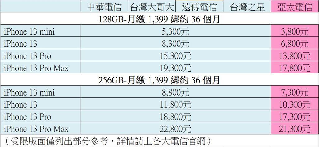 發售在即iPhone 13綁約攻略 5大電信資費大公開!這家便宜1500