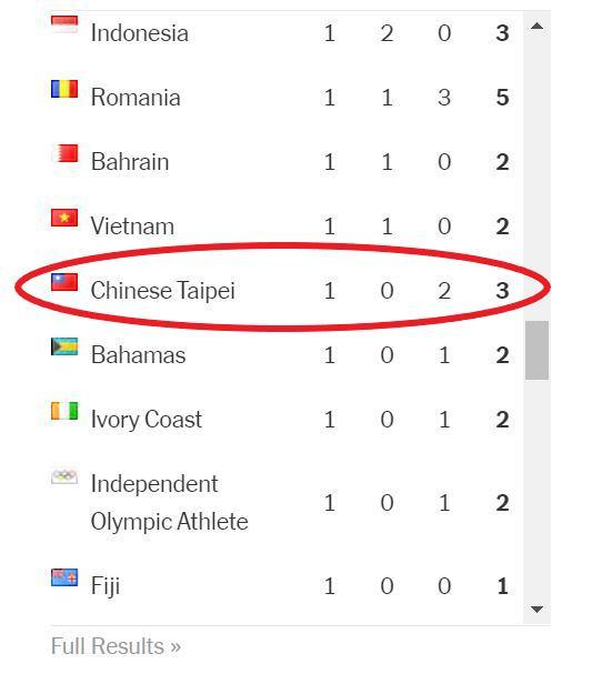 東奧/《紐時》官網東奧獎牌統計表 正名「Taiwan」