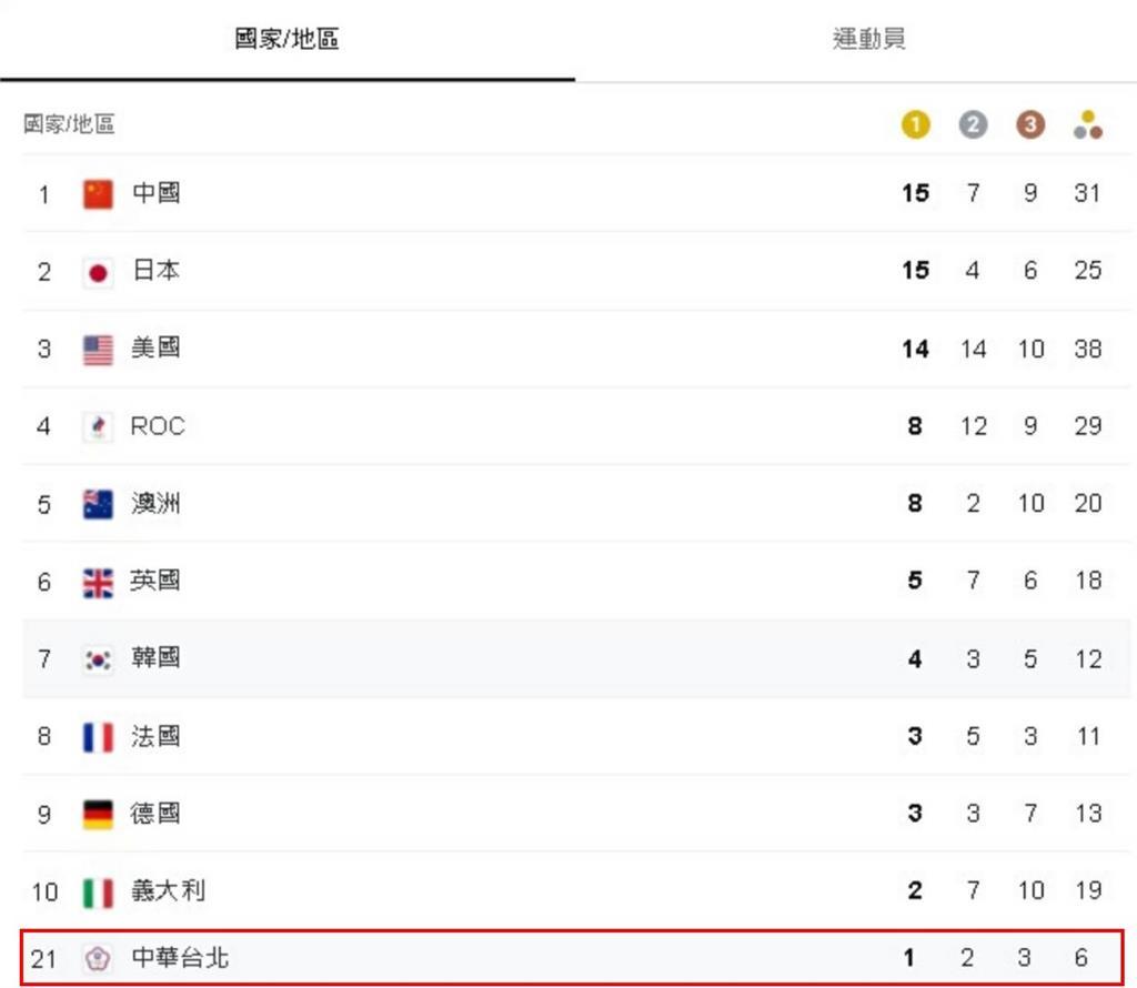 東奧/台灣2天「獎牌荒」有望終止!一張圖看懂各國獎牌榜