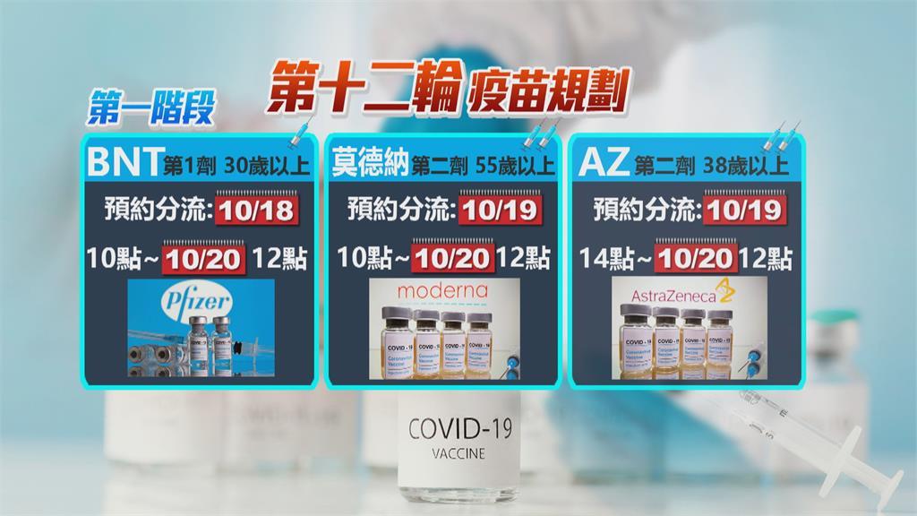 136萬劑AZ抵台 第12輪分2階段接種「祭440萬劑拚11月底前打完」