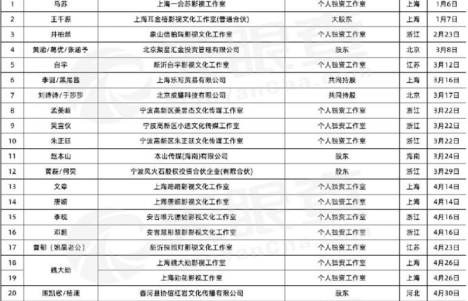 張庭「註銷9間公司」 44藝人「急解散工作室」完整名單全是大咖!