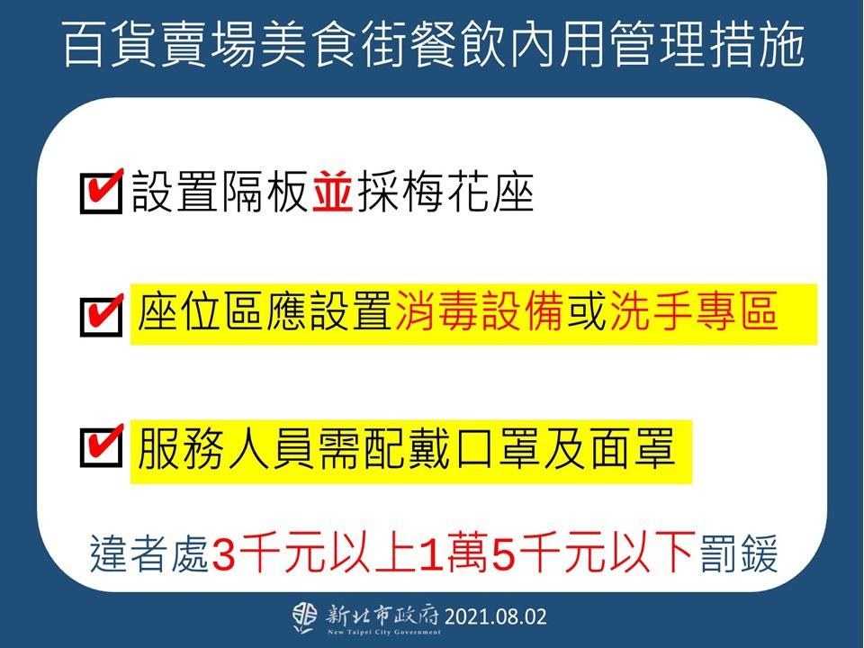 快新聞/拍板! 侯友宜正式宣布:新北8/3開放餐飲內用