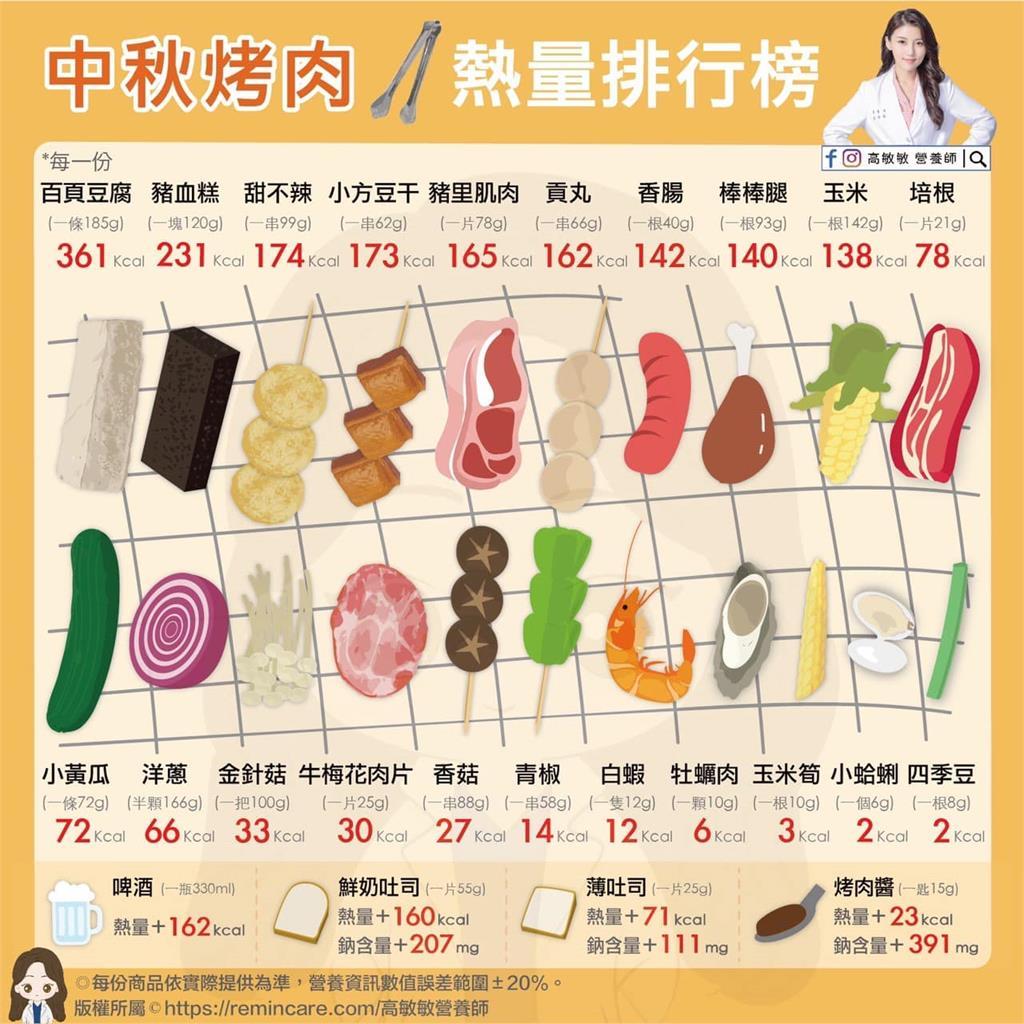 中秋連假烤肉要當心!「1常見食物」熱量爆高還比香腸更肥