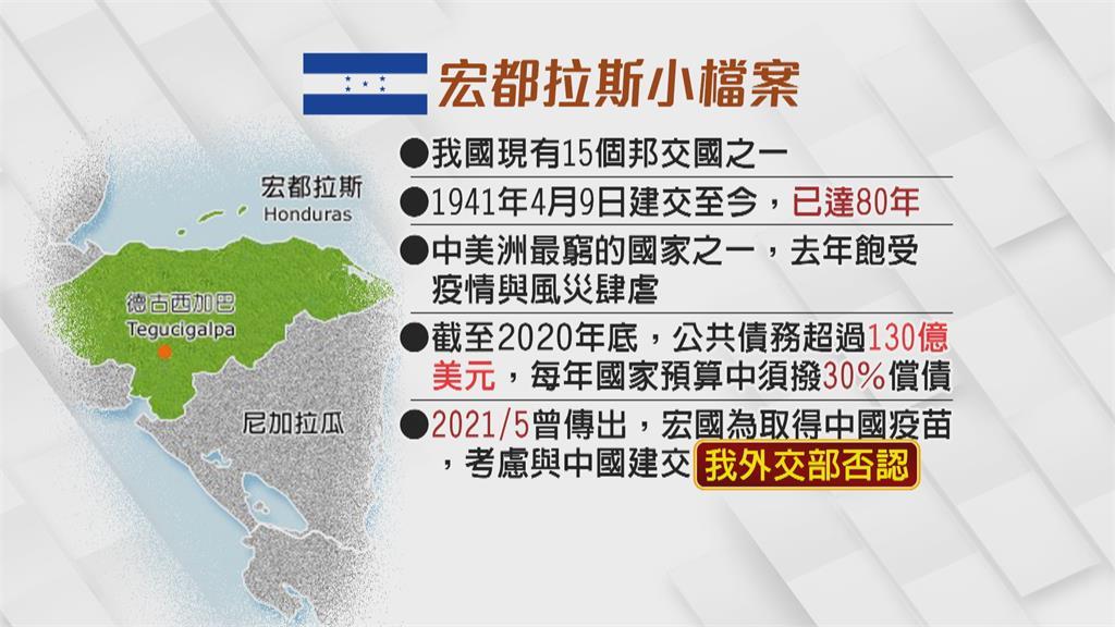 台宏邦交恐傳警訊? 我外交部提醒:中國承諾華而不實