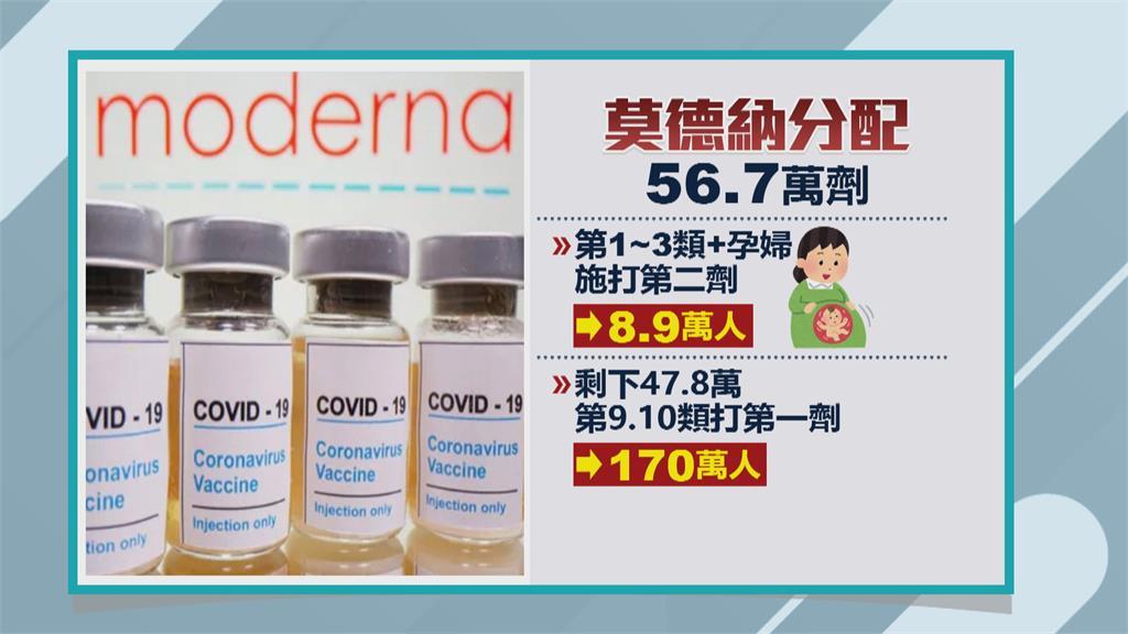疫苗不夠!47.8萬劑給2類人先打 每4人搶1劑莫德納