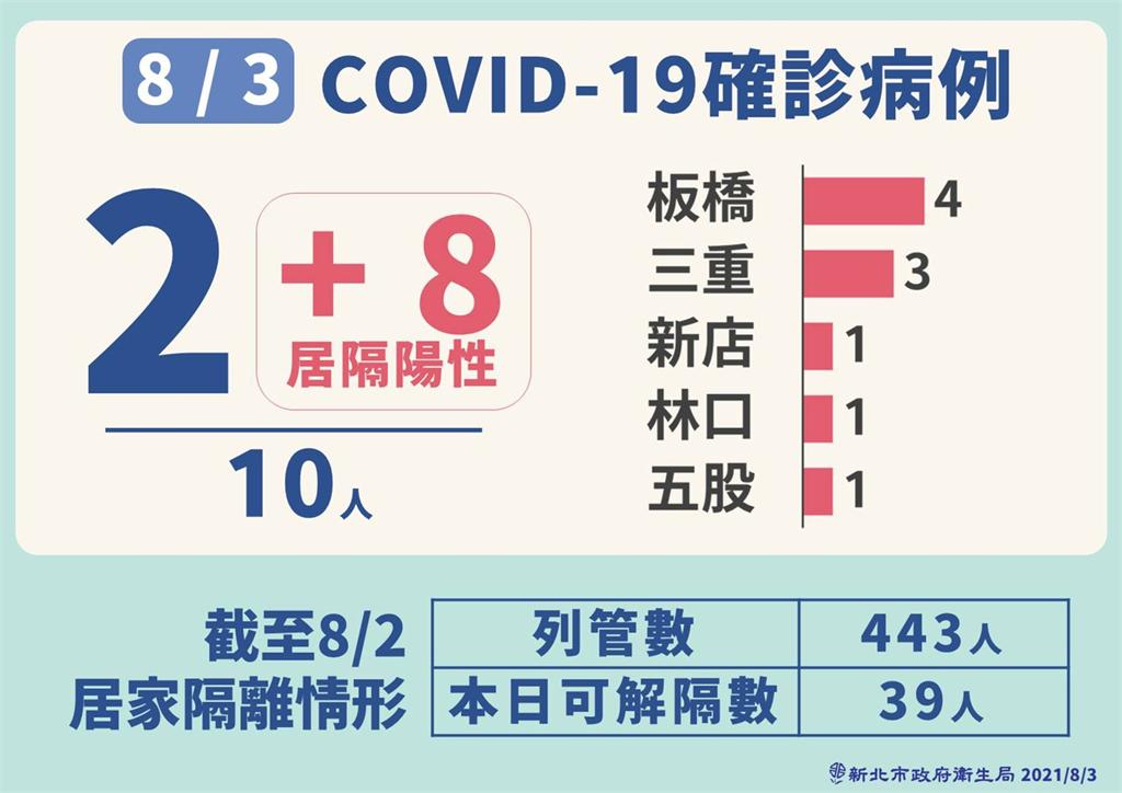 快新聞/新北+10例!某醫院爆群聚感染 擴大採檢182人、10人染疫