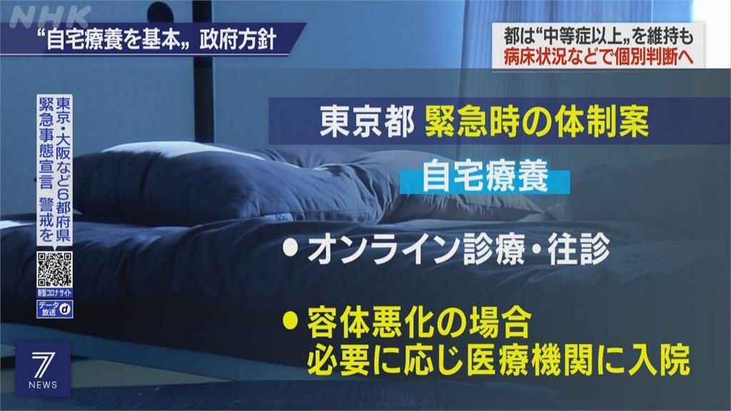 東京首破5千例! 緊急事態擴至福島等8都府縣