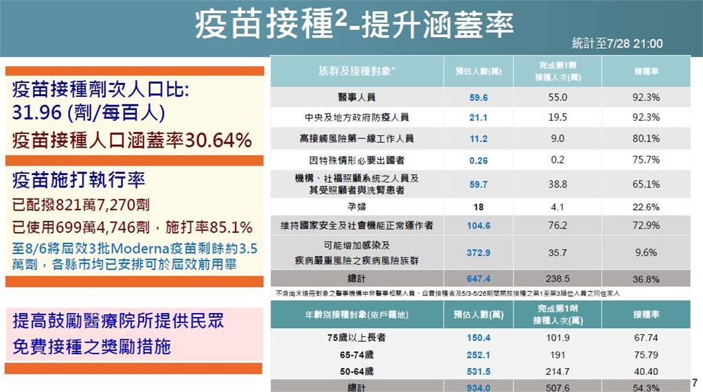快新聞/疫苗涵蓋率達30.64%! 衛福部: 61.8萬人登記高端疫苗