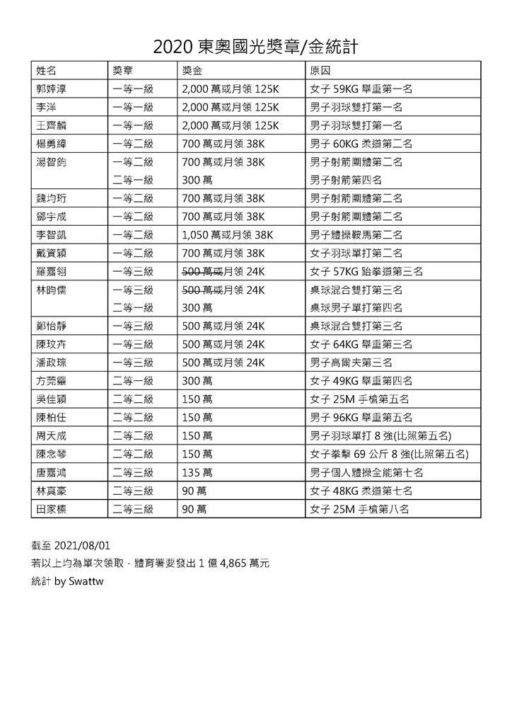 東奧/創台灣奧運史上最好成績!國光獎金2次「破億元」網瘋喊:值得