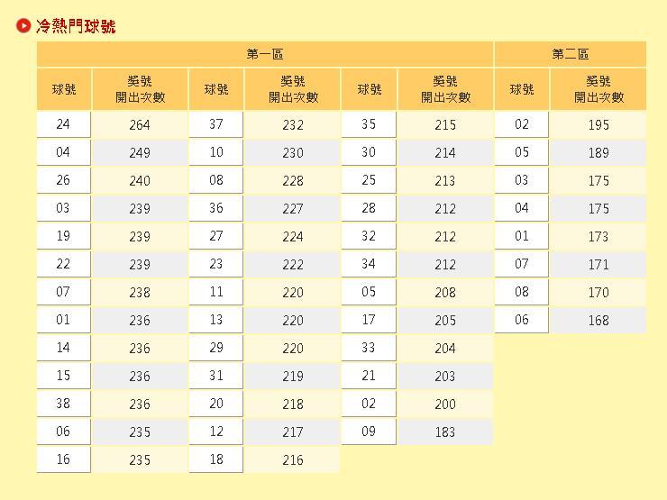 威力彩頭獎狂衝21.5億!2區熱門號碼曝光「24、02」出現次數奪冠