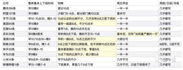 中網瘋傳騰訊、華為等1300家作息表曝光 熱門企業工時全都露!