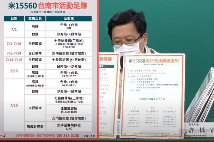 快新聞/確診者待3週住3旅宿! 黃偉哲呼籲:外縣市到台南「有症狀先買快篩」