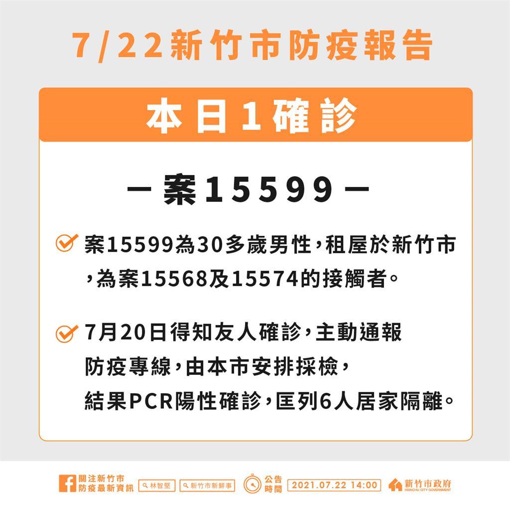 快新聞/新竹+1足跡曝! 30多歲男得知友人染疫主動通報 PCR陽性確診