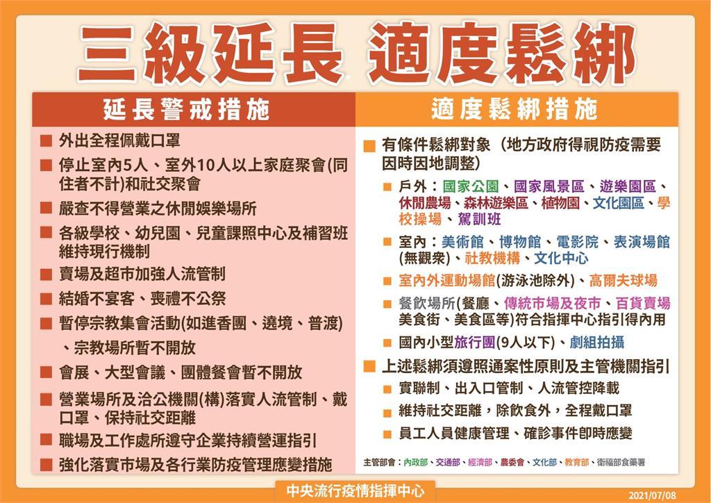 快新聞/7/13「微解封」5大場所鬆綁! 徐榛蔚批中央指引複雜