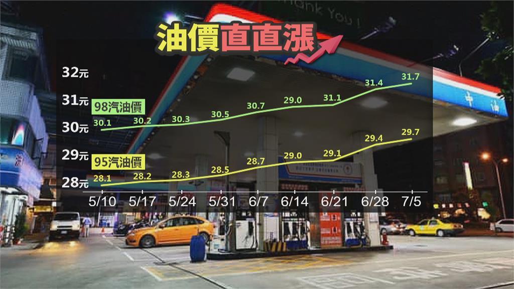 蔬菜大漲7%、汽油也連8漲 藍營要求中央出手凍漲