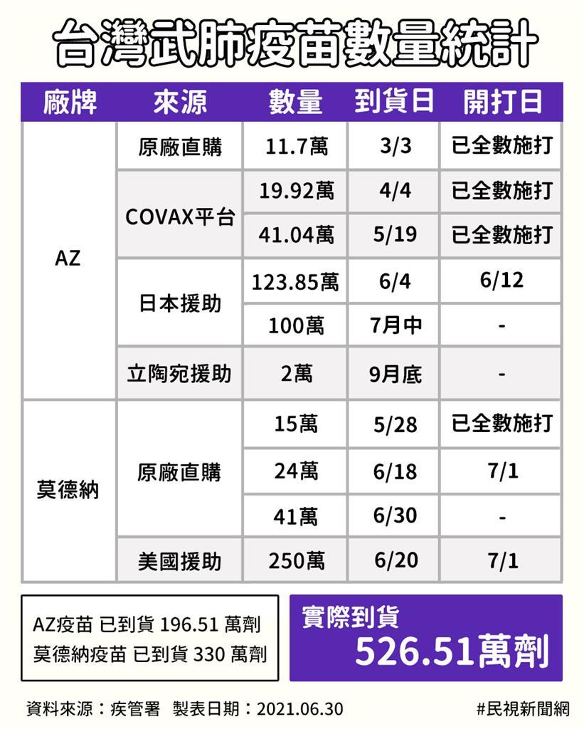 疫苗累計實際到貨超過526萬劑 台灣採購、美日援助情況一次看