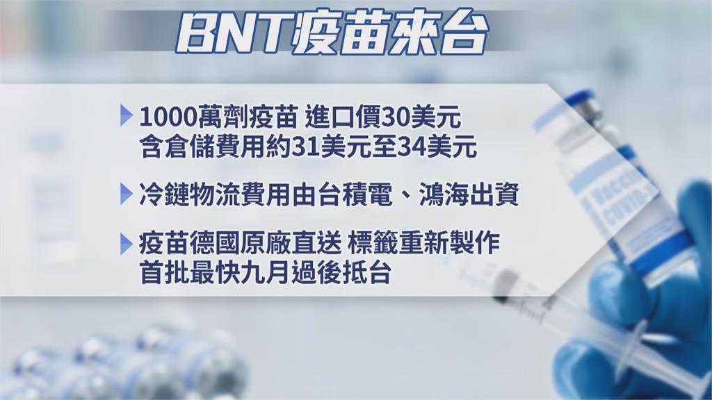 台積電.鴻海證實完成簽約 向上海復星採購1000萬劑BNT