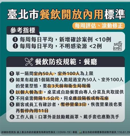 快新聞/北市餐飲開放內用 柯文哲宣布:最快下週二開始