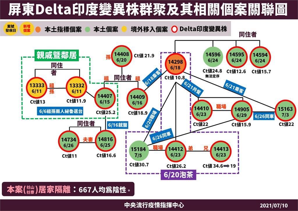 快新聞/Delta死亡首例 屏東果農太太確診24天後病逝